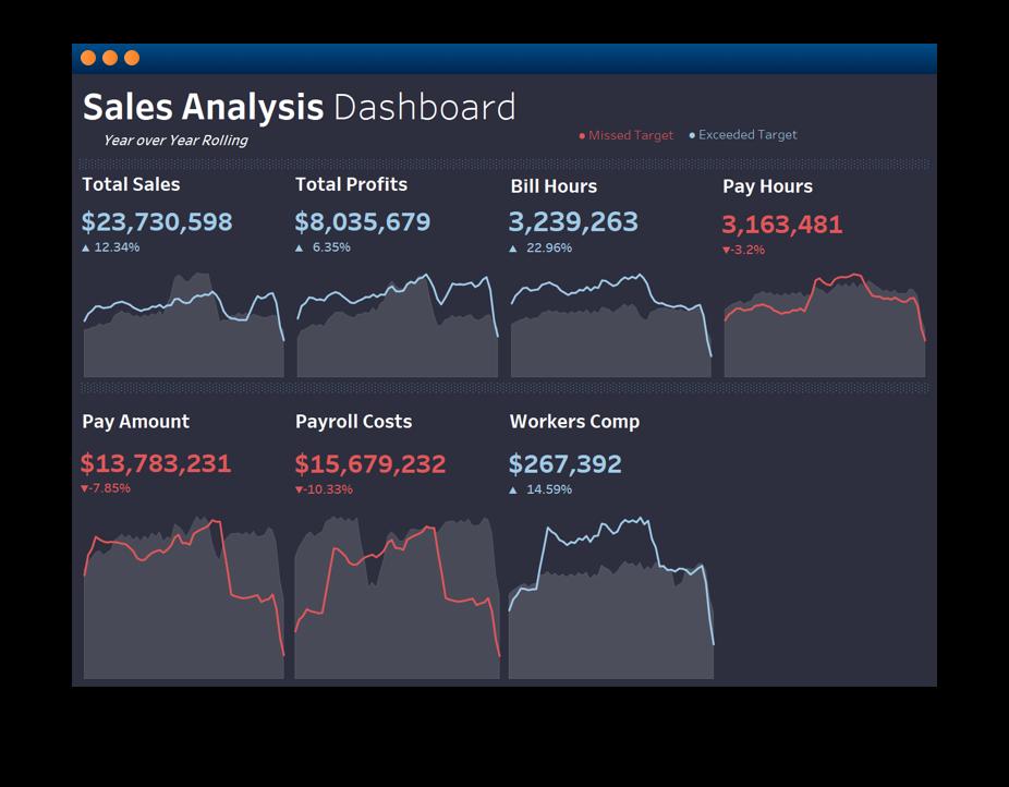 Software screenshot displaying a sales analysis dashboard