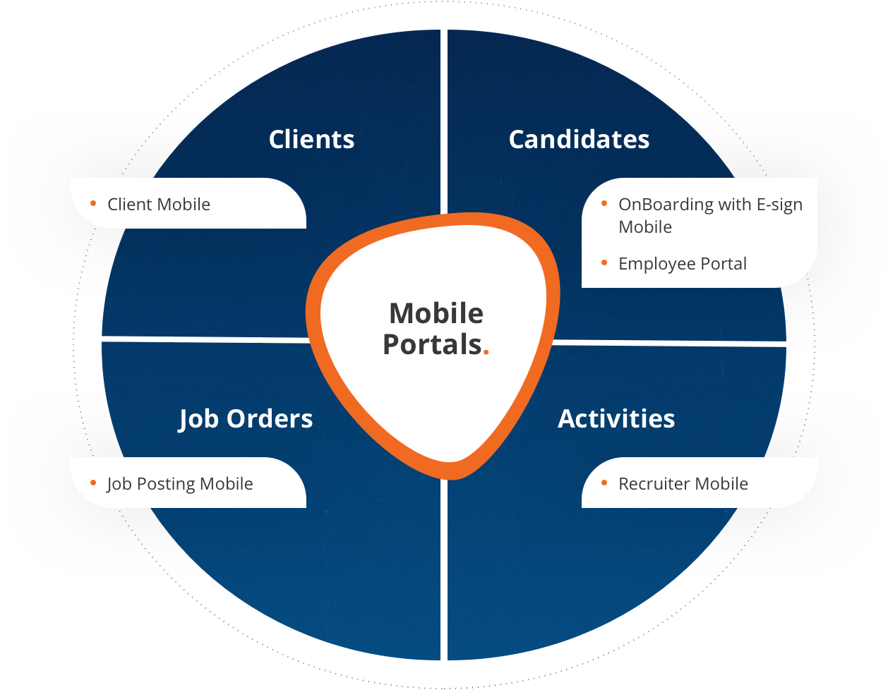 Custom diagram illustrating the Mobile Portal functionality