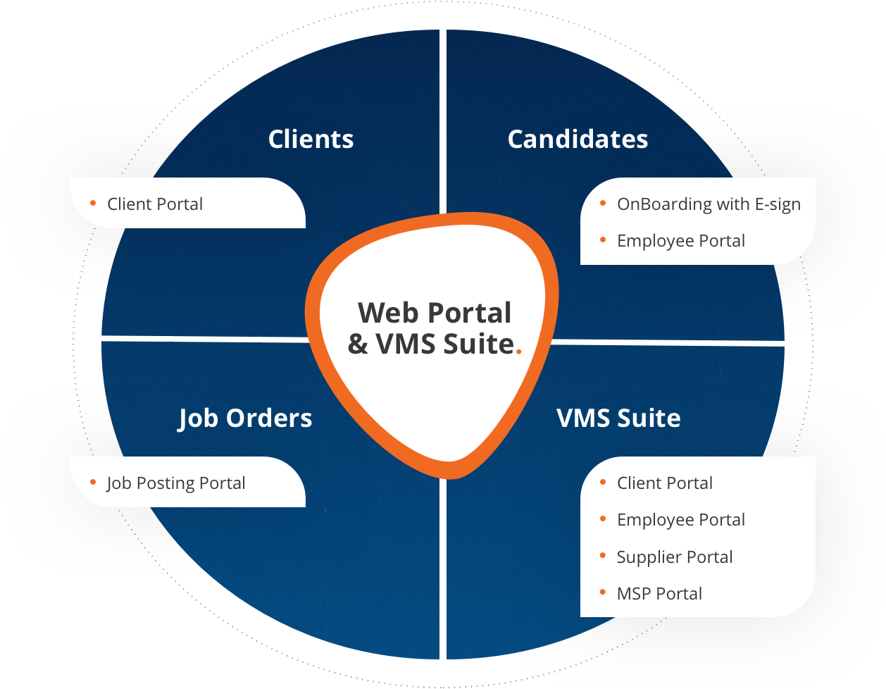 Diagram displaying the ABD Web Portal & VMS suite